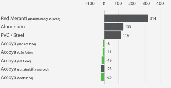 accoya stats - greenhouse gas